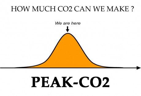 PEAKCO2
