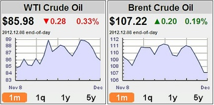 oilprice2012