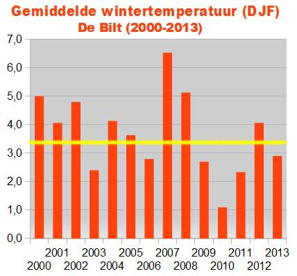 (de gele lijn geeft het langjarig gemiddelde van 3.4°C aan)