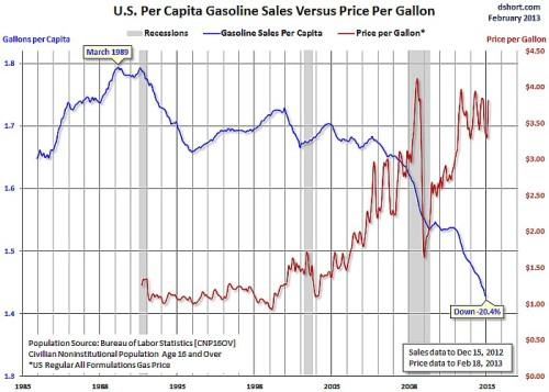 gasolinesalesfeb2013