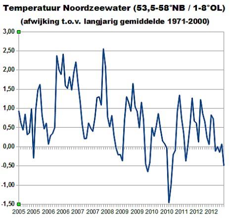 noordzeewater20052013