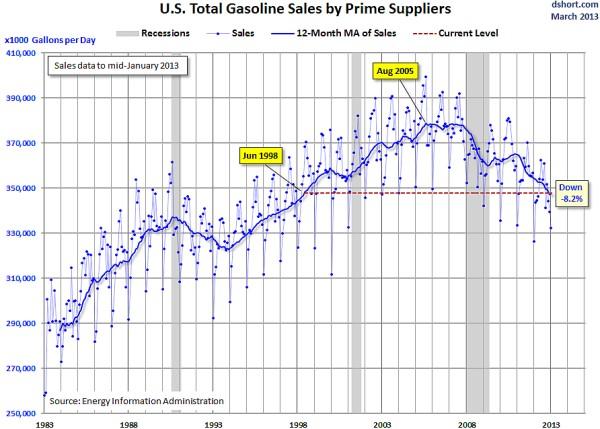 gasolinesales
