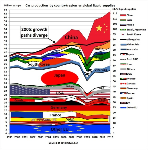 Car_production_vs_oil_supplies_1999_2012