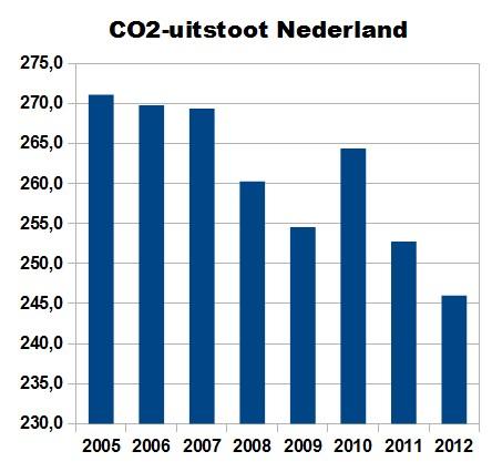CO2NL2012