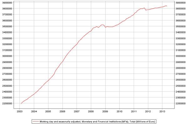 (Bron: ECB Statistical Data Warehouse)