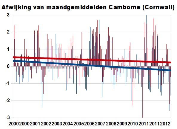 temperatuurcamborne20002013b