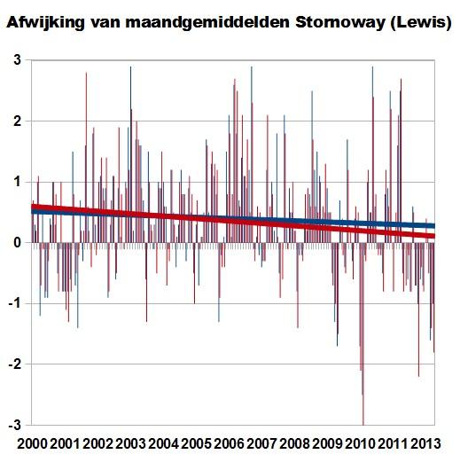 temperatuurstornoway20002013b