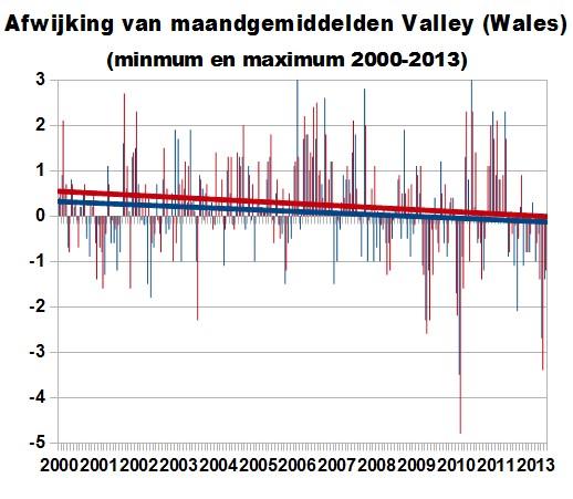 temperatuurvalley20002013b