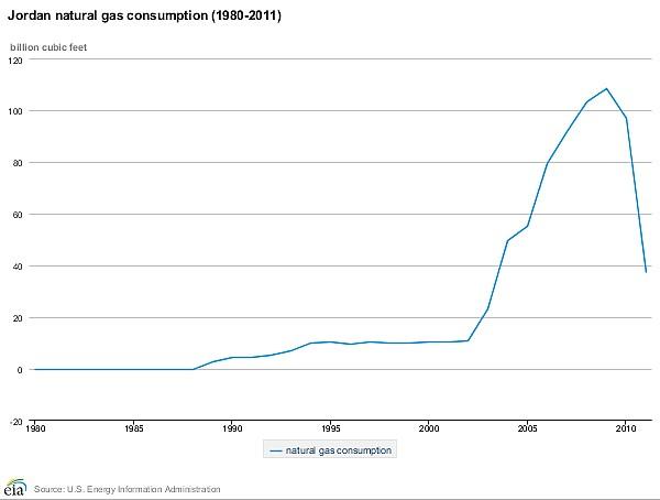 chartjordannatgas