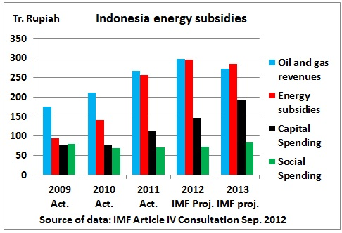 Indonesia_energy_subsidies_2009_2013