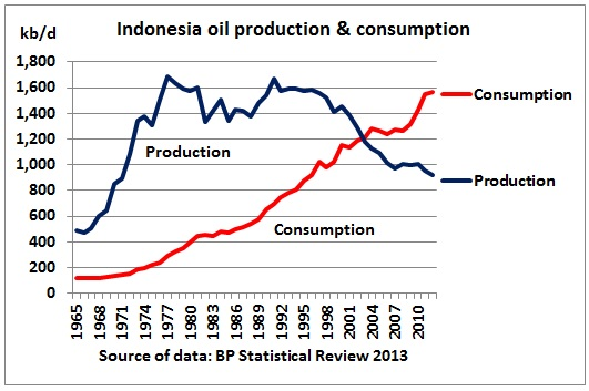 Indonesia_oil_production_consumption_1987_2012_BPStatReview