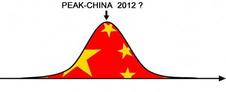 peakchina