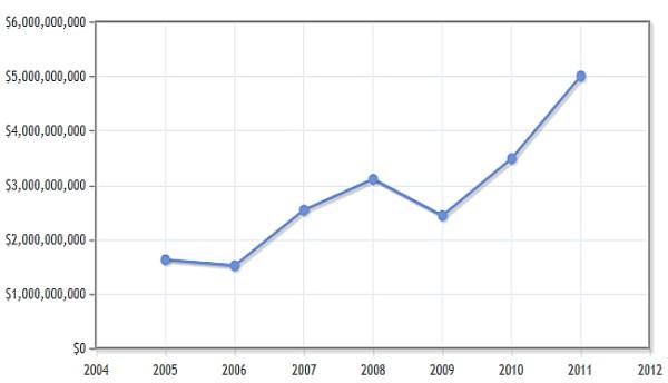 waarde van de Egyptische graanimport - bron: indexmundi