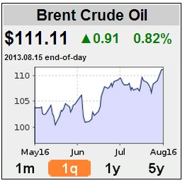 oilpriceaug2013