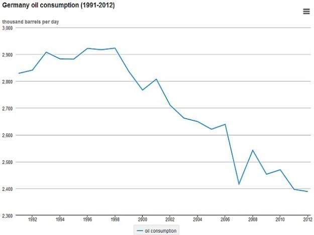 Het aardolieverbruik van Duitsland daalt snel vanaf 1998