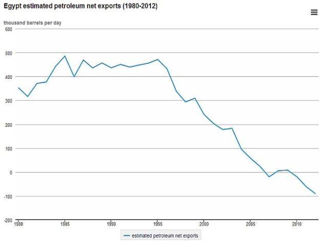 De Egyptische olie-export daalde snel vanaf 1994. Sinds 2009 is Egypte olie-importeur.