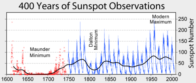 800px-Sunspot_Numbers