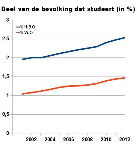 hoeveel hbo studenten in nederland