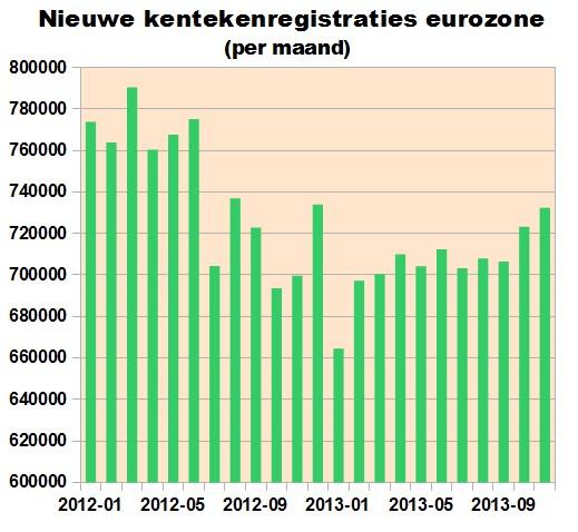 kentekenregistraties20122013