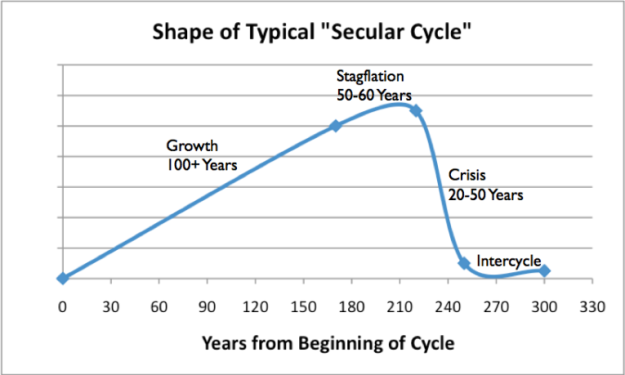 shape-of-typical-secular-cycle