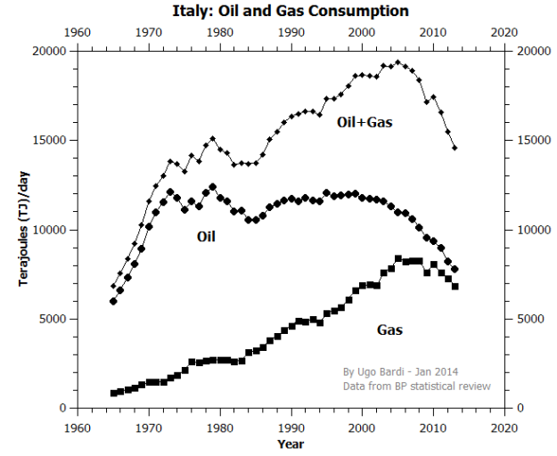 Italy_Oil_Gas