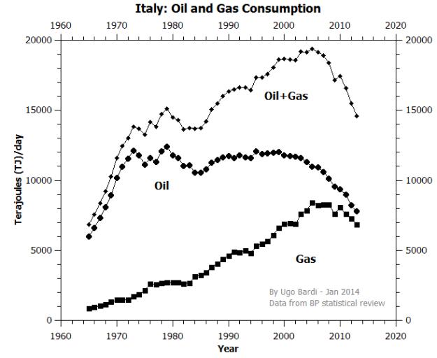 Italy_Oil_Gas
