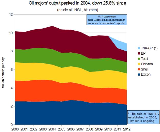 5-majors-total-oil-output-by-MATTHIEU-AUZANNEAU-blog-LE-MONDE-en