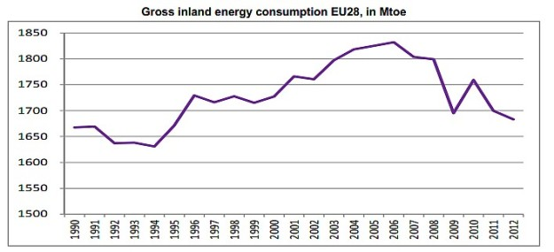 EU28energieverbruik