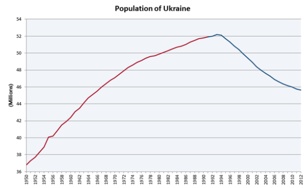 640px-Population_of_Ukraine_v.2