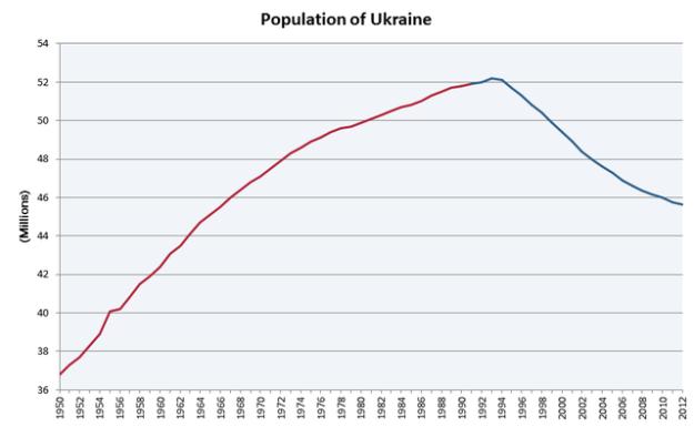 640px-Population_of_Ukraine_v.2