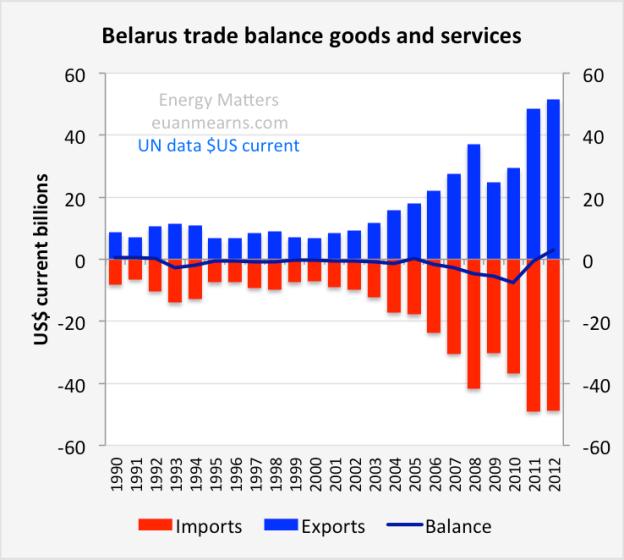 belarus_trade_balance
