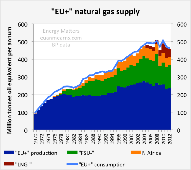 EU_gas_supply