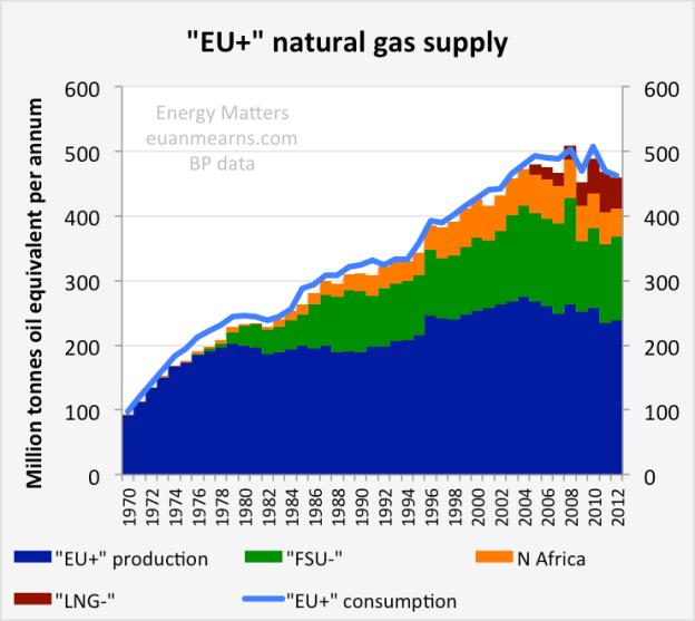 EU_gas_supply