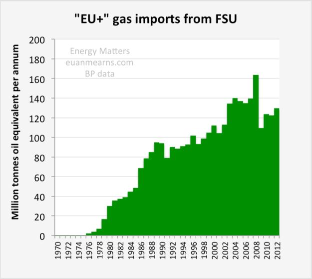 EU_imports_FSU