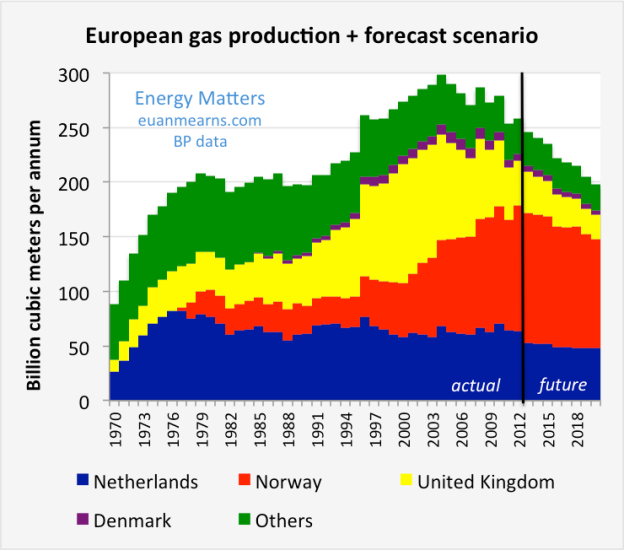 european_gas_forecast