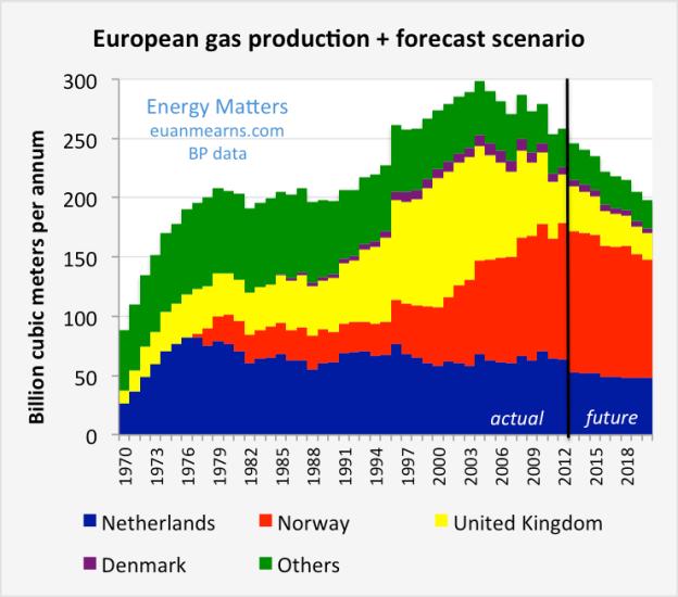 european_gas_forecast