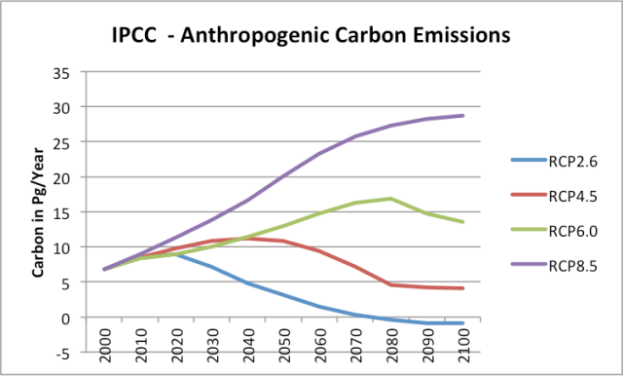 ipcc-anthropogenic-carbon-emissions