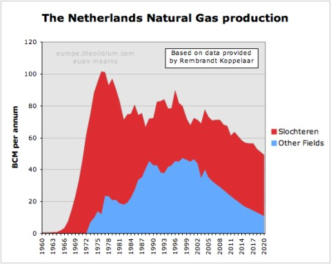 Netherlands_production