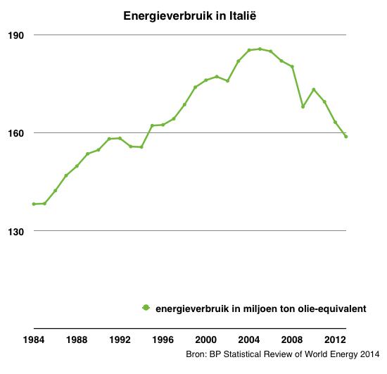 Italieenergie