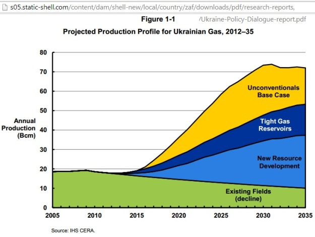 Ukraine_gas_development_projection_2035