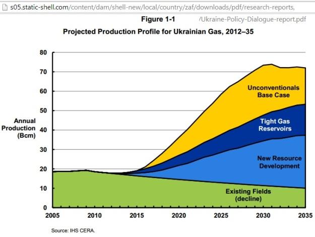 Ukraine_gas_development_projection_2035