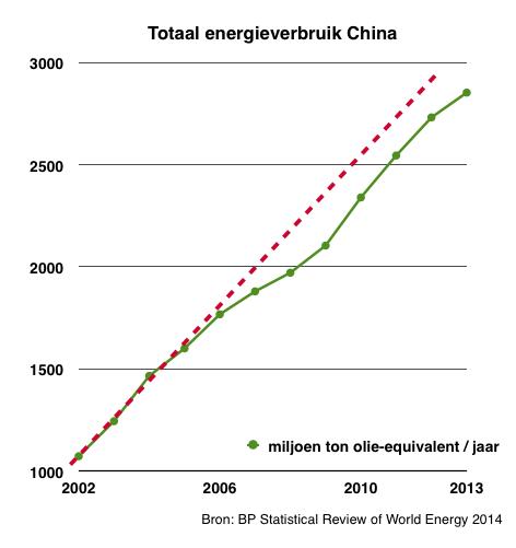 energieverbruikChina