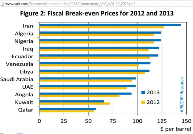 OPEC_fiscal_break-even_oil_prices_changes_2013_2012