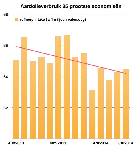 Voor de groep van 25 landen daalde het verbruik van ruim 65 miljoen ...: https://cassandraclub.wordpress.com/2014/10/28/is-er-te-weinig...