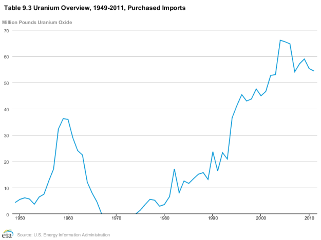 Uranium_imported_into_the_US_1949-2011