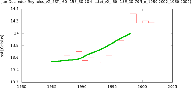 tsisstoi_v2_-60--15E_30-70N_n_1980-2002_1980-2001yr0