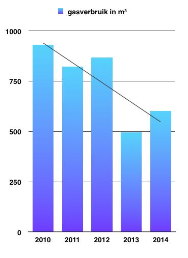 Schermafbeelding 2015-05-03 om 08.43.59