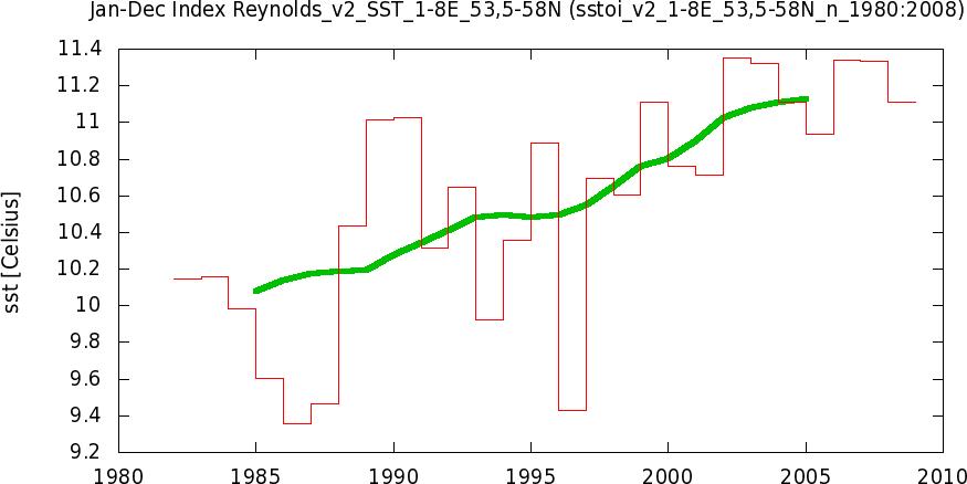 tsisstoi_v2_1-8E_53,5-58N_n_1980-2008yr0