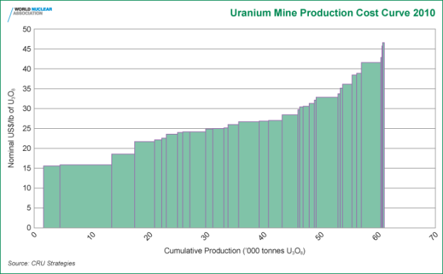 uranium_mine_production_cost_curve_2010