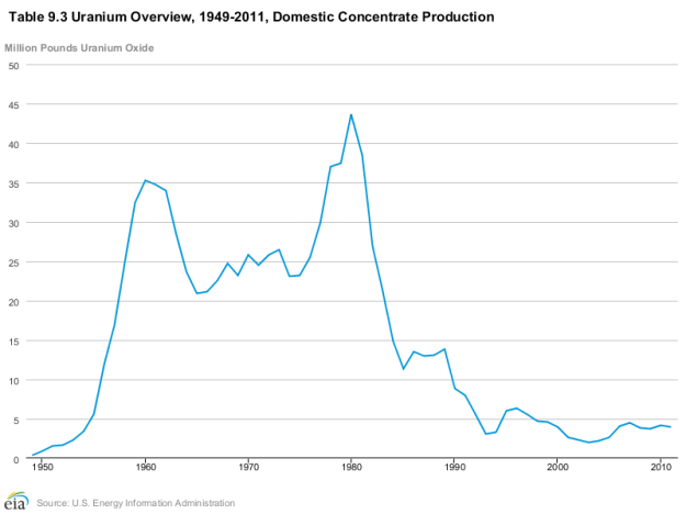 US_Uranium_Production_1949-2011
